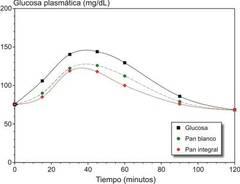 medición de glucosa