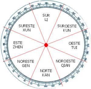 Como dividir a casa conforme ao feng shui for Feng shui de la casa